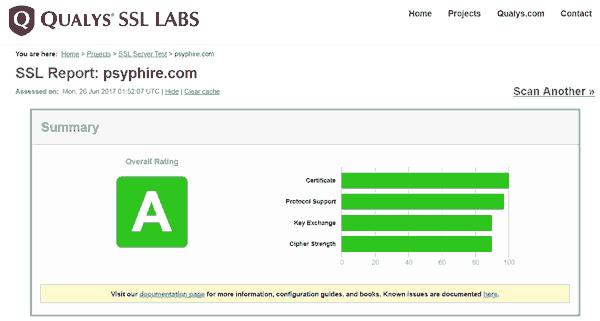 Web Security Qualys SSL Labs