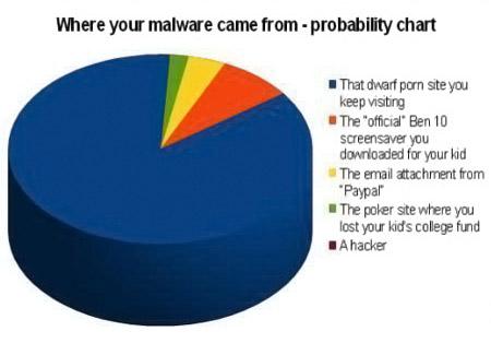 Web Security Malware